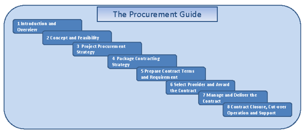 Jon Broome NEC4 Expert - What's the Procurement & Management of